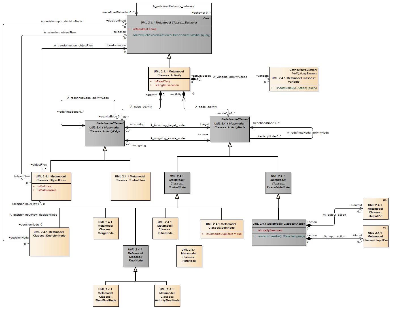 Uml 241 Metamodel Feedback Application Life Cycle Protocol State Machine Diagram Example Activitya72d2d170 5ada 4db8 B700 9845ca553746