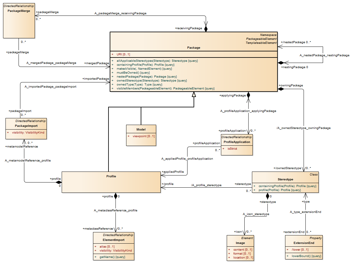 Uml 241 Metamodel Feedback Application Life Cycle Protocol State Machine Diagram Example Packagea28c32293 2d0e 40ac Afb7 7422cca56ad2