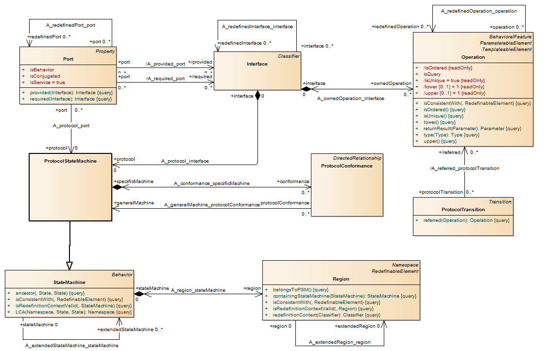 Uml 241 Metamodel Feedback Application Life Cycle Protocol State Machine Diagram Example 2 4 1 Metamodeluml Web Pageuml Classesprotocolstatemachine
