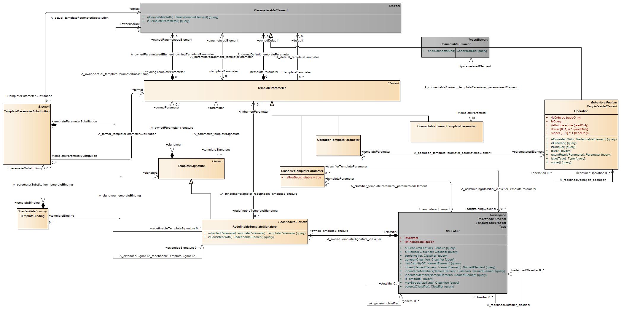Uml 241 Metamodel Feedback Fda S Wiring Diagram Templatese52df759 3a07 4fda 8461 1666f4501d93